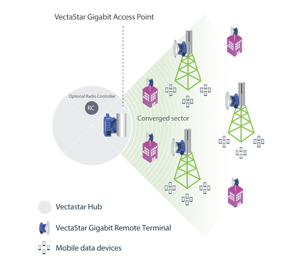 Scenario 2: Introducing enterprise access to mobile backhaul